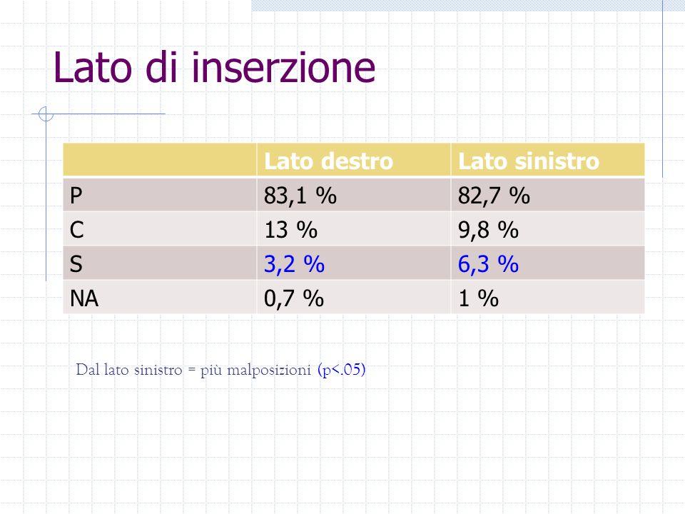 Lato di inserzione Lato destro Lato sinistro P 83,1 % 82,7 % C 13 %
