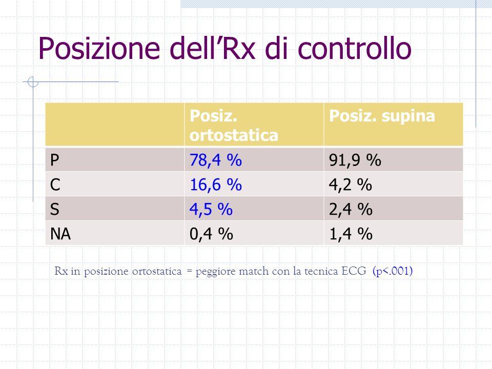 Posizione dell'Rx di controllo