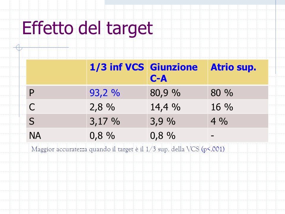 Effetto del target 1/3 inf VCS Giunzione C-A Atrio sup. P 93,2 %