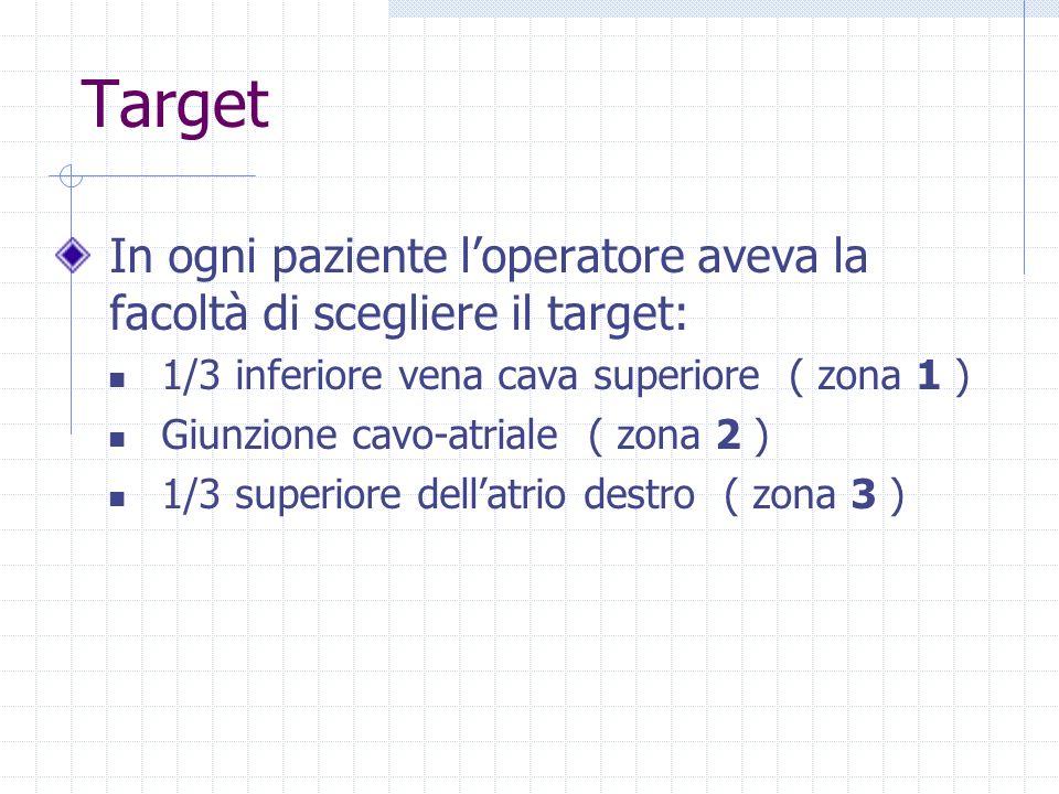Target In ogni paziente l'operatore aveva la facoltà di scegliere il target: 1/3 inferiore vena cava superiore ( zona 1 )