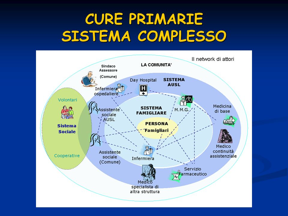CURE PRIMARIE SISTEMA COMPLESSO