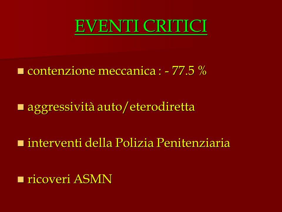 EVENTI CRITICI contenzione meccanica : - 77.5 %
