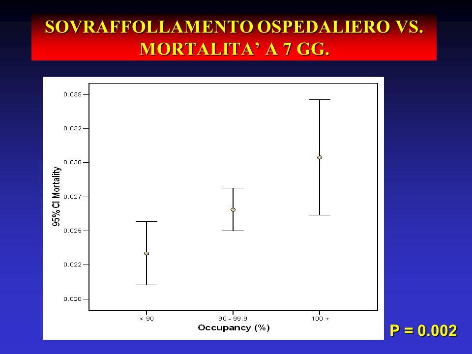 SOVRAFFOLLAMENTO OSPEDALIERO VS. MORTALITA' A 7 GG.