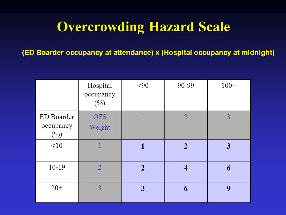 Overcrowding Hazard Scale