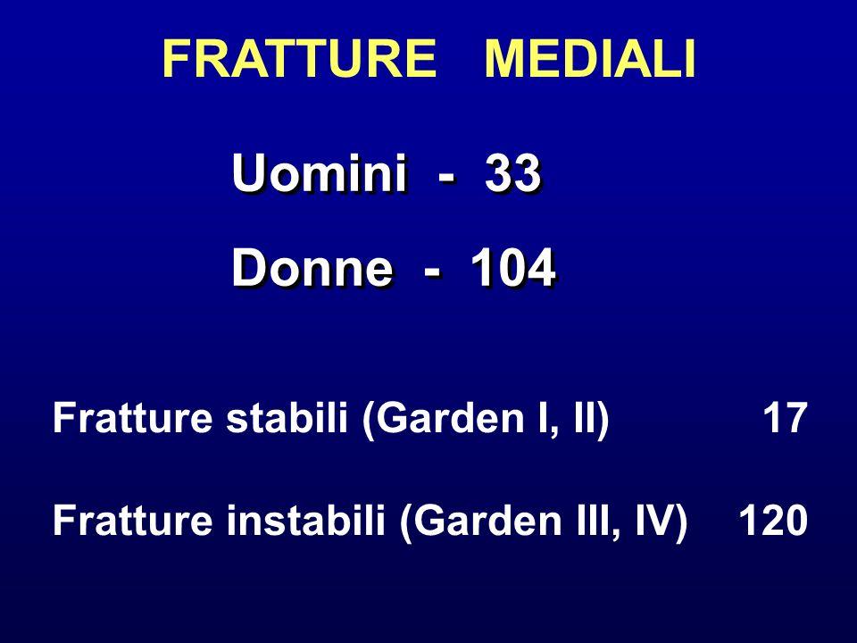 FRATTURE MEDIALI Uomini - 33 Donne - 104