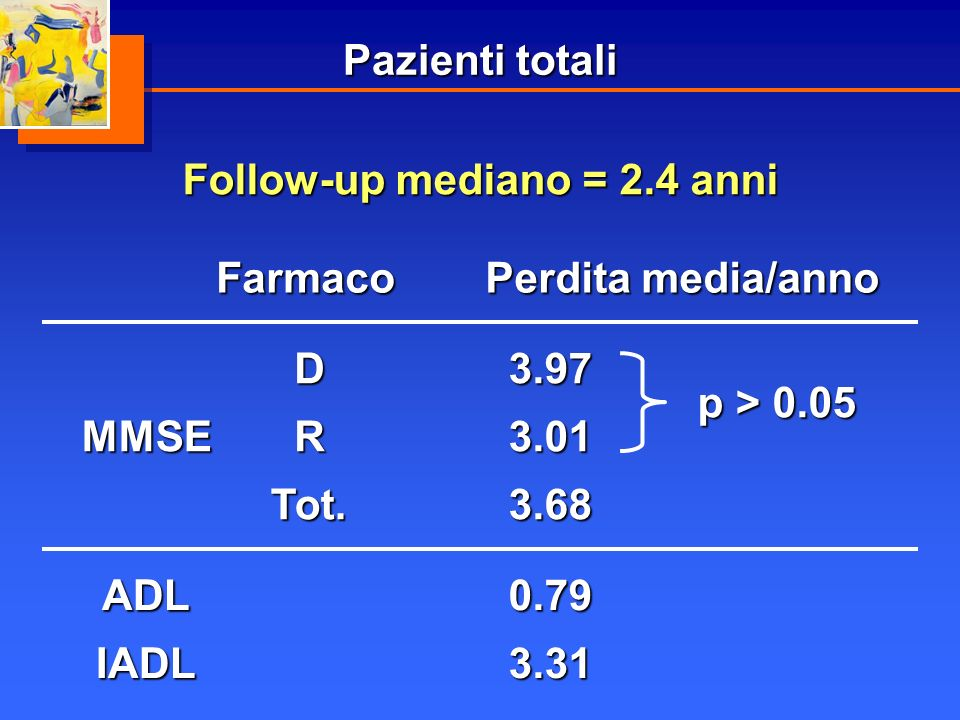 Pazienti totali Follow-up mediano = 2.4 anni. Farmaco. Perdita media/anno. MMSE. D. R. Tot. 3.68.
