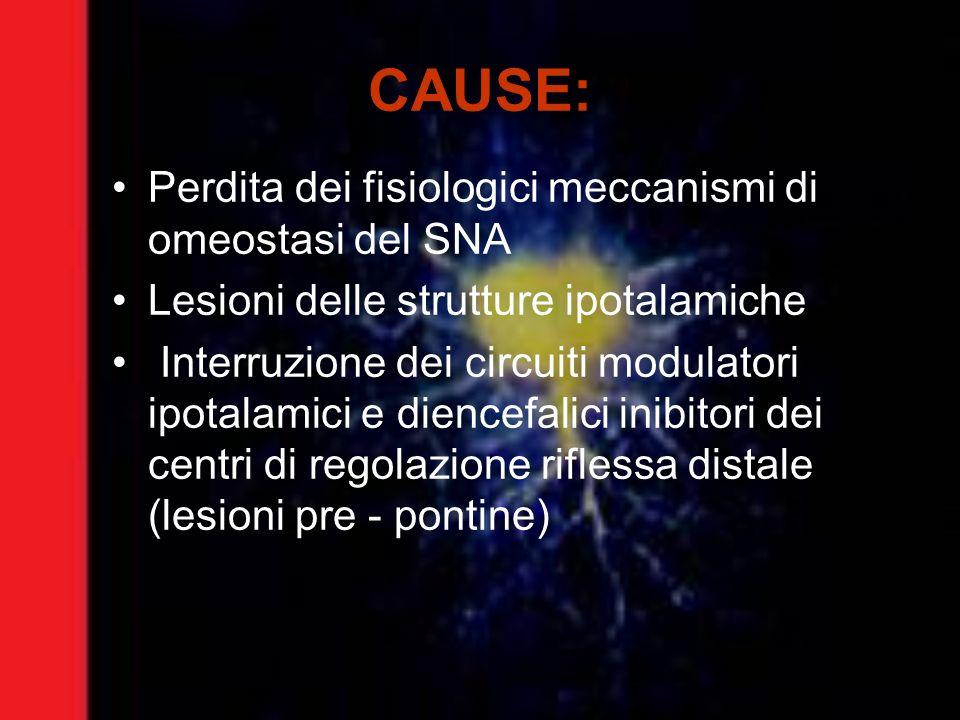 CAUSE: Perdita dei fisiologici meccanismi di omeostasi del SNA