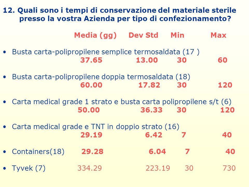 12. Quali sono i tempi di conservazione del materiale sterile