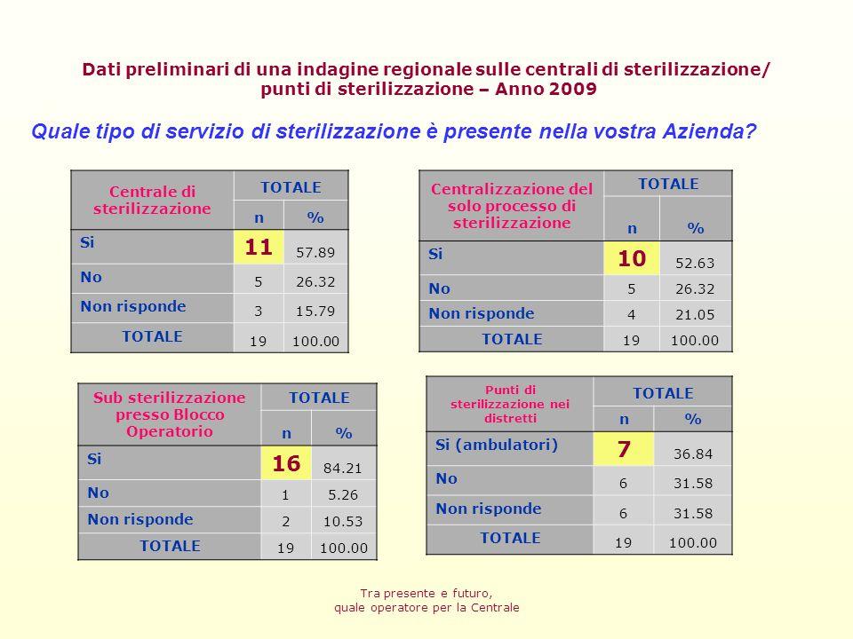 Dati preliminari di una indagine regionale sulle centrali di sterilizzazione/ punti di sterilizzazione – Anno 2009