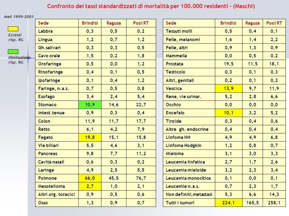 Confronto dei tassi standardizzati di mortalità per 100