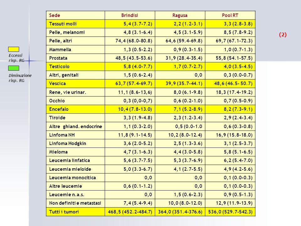 (2) Sede Brindisi Ragusa Pool RT Tessuti molli 5,4 (3.7-7.2)