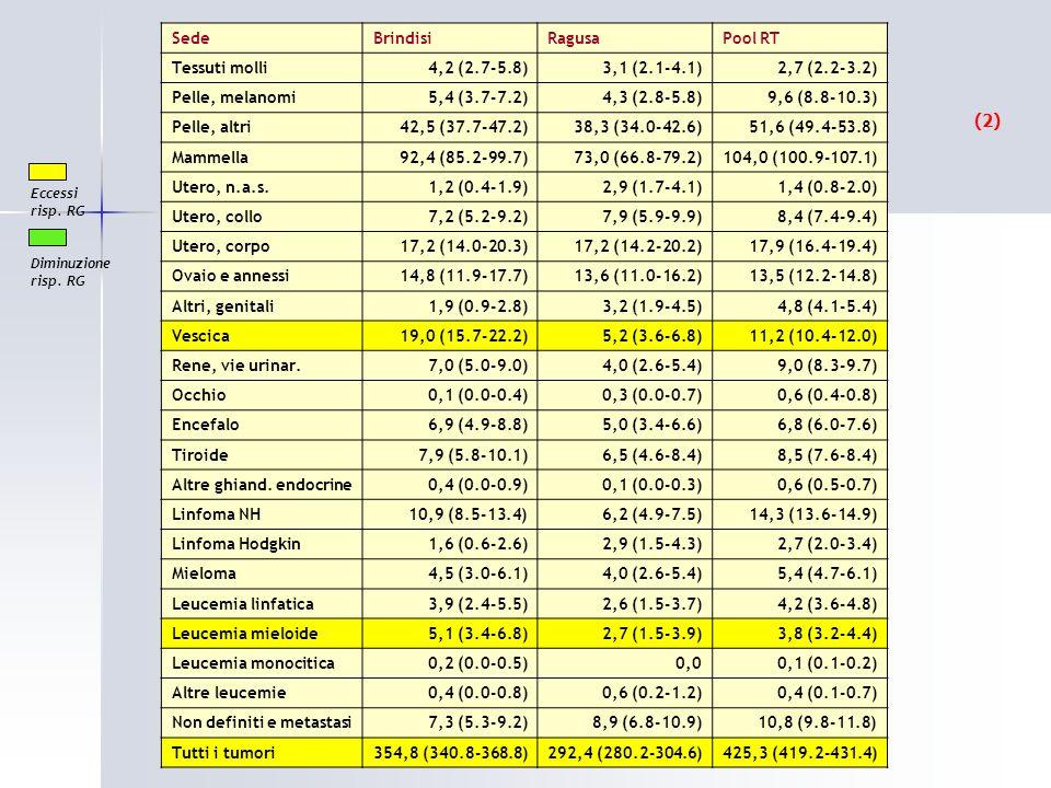 (2) Sede Brindisi Ragusa Pool RT Tessuti molli 4,2 (2.7-5.8)