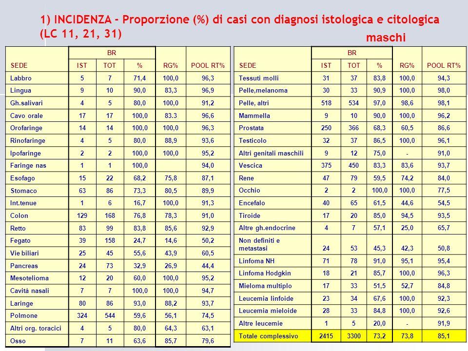 1) INCIDENZA - Proporzione (%) di casi con diagnosi istologica e citologica (LC 11, 21, 31)