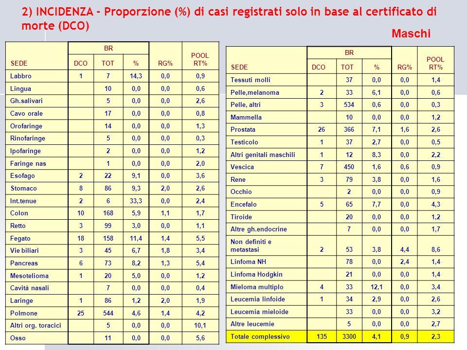 2) INCIDENZA - Proporzione (%) di casi registrati solo in base al certificato di morte (DCO)