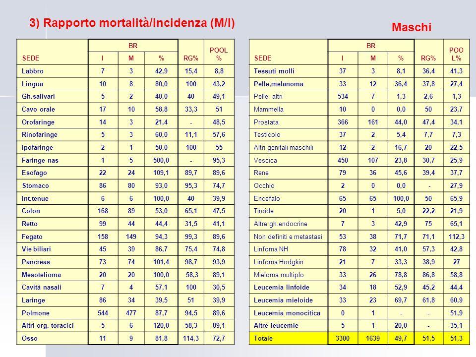 3) Rapporto mortalità/incidenza (M/I) Maschi