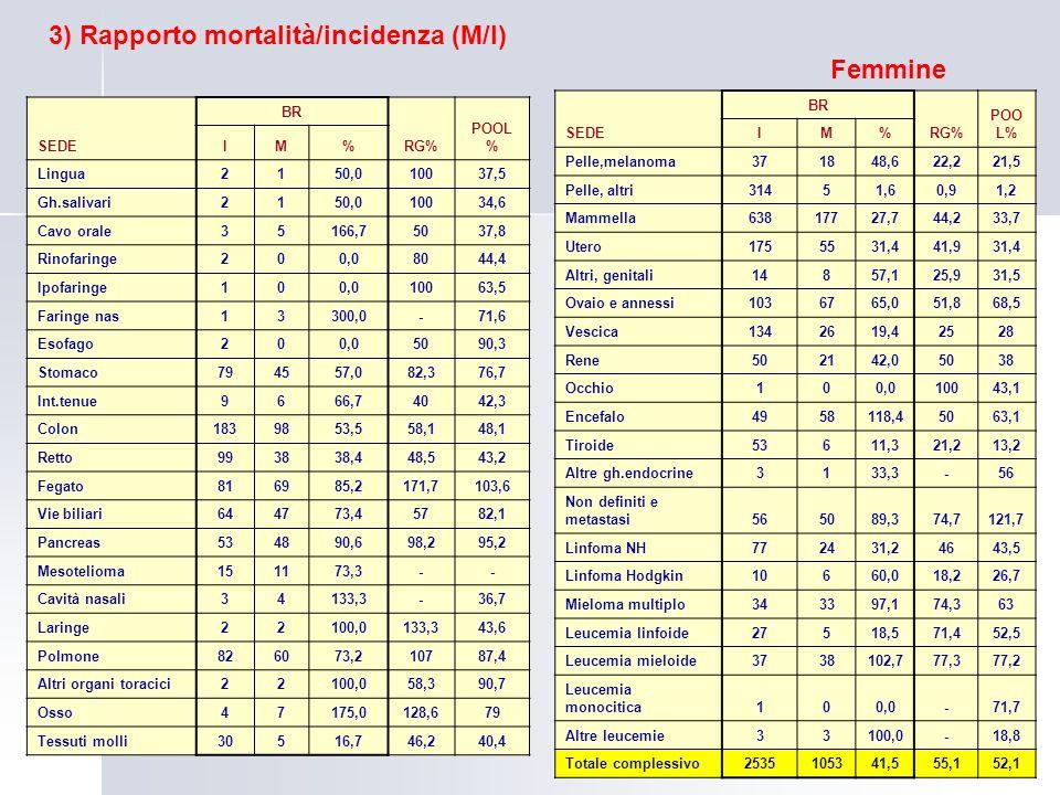 3) Rapporto mortalità/incidenza (M/I) Femmine