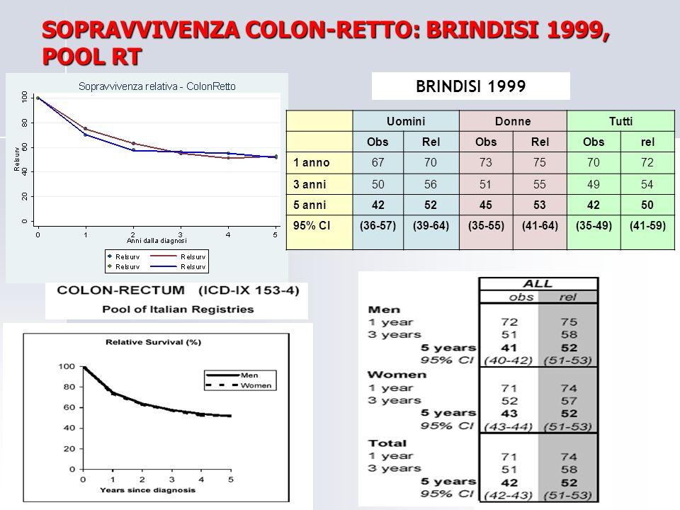 SOPRAVVIVENZA COLON-RETTO: BRINDISI 1999, POOL RT