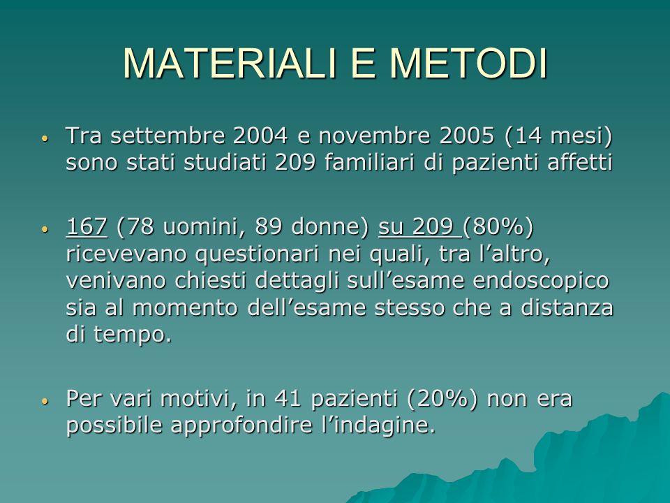 MATERIALI E METODI Tra settembre 2004 e novembre 2005 (14 mesi) sono stati studiati 209 familiari di pazienti affetti.