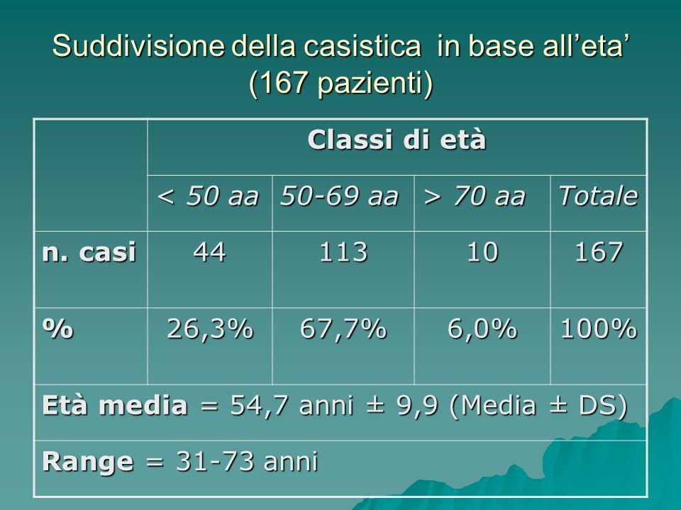 Suddivisione della casistica in base all'eta' (167 pazienti)