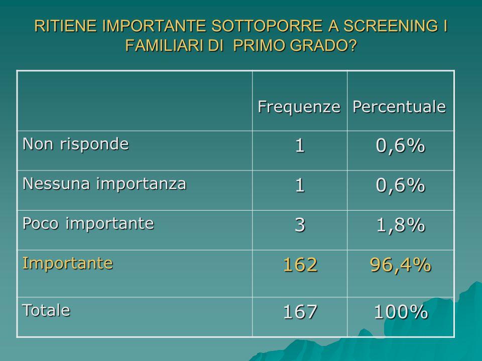 RITIENE IMPORTANTE SOTTOPORRE A SCREENING I FAMILIARI DI PRIMO GRADO