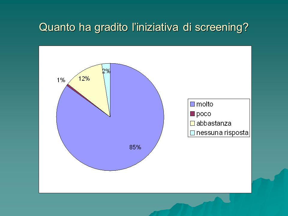 Quanto ha gradito l'iniziativa di screening