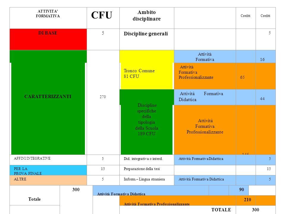 CFU Ambito disciplinare Discipline generali DI BASE 5 CARATTERIZZANTI