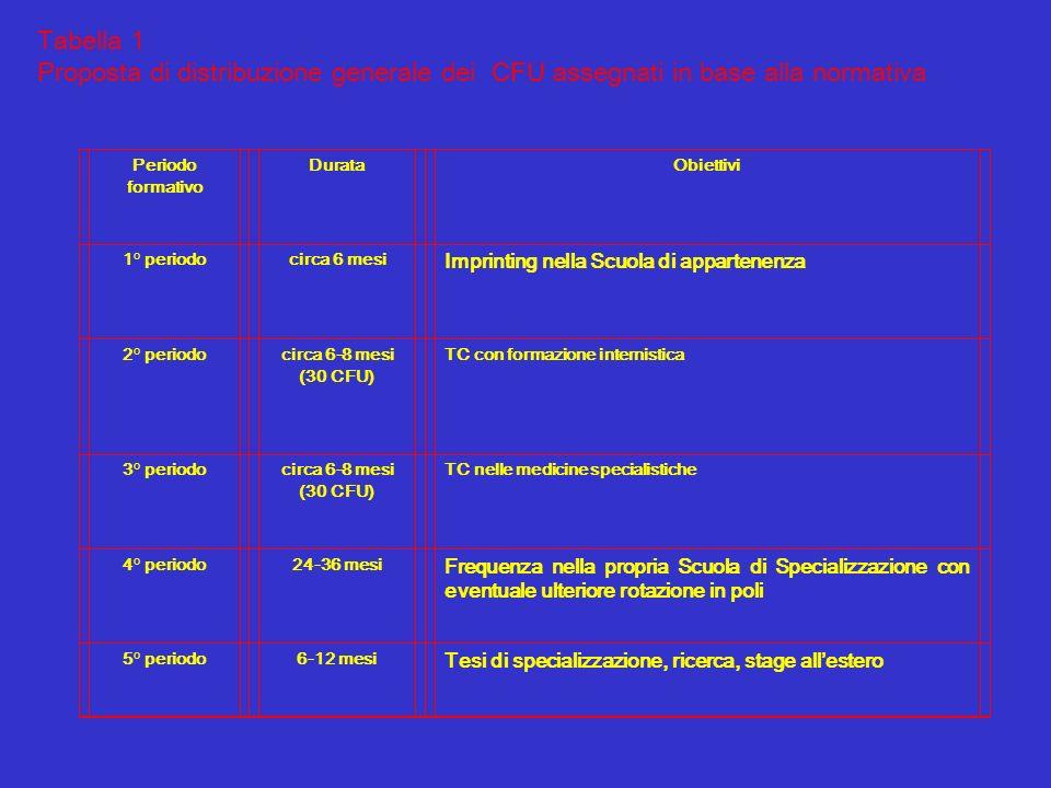 Tabella 1 Proposta di distribuzione generale dei CFU assegnati in base alla normativa. Periodo formativo.