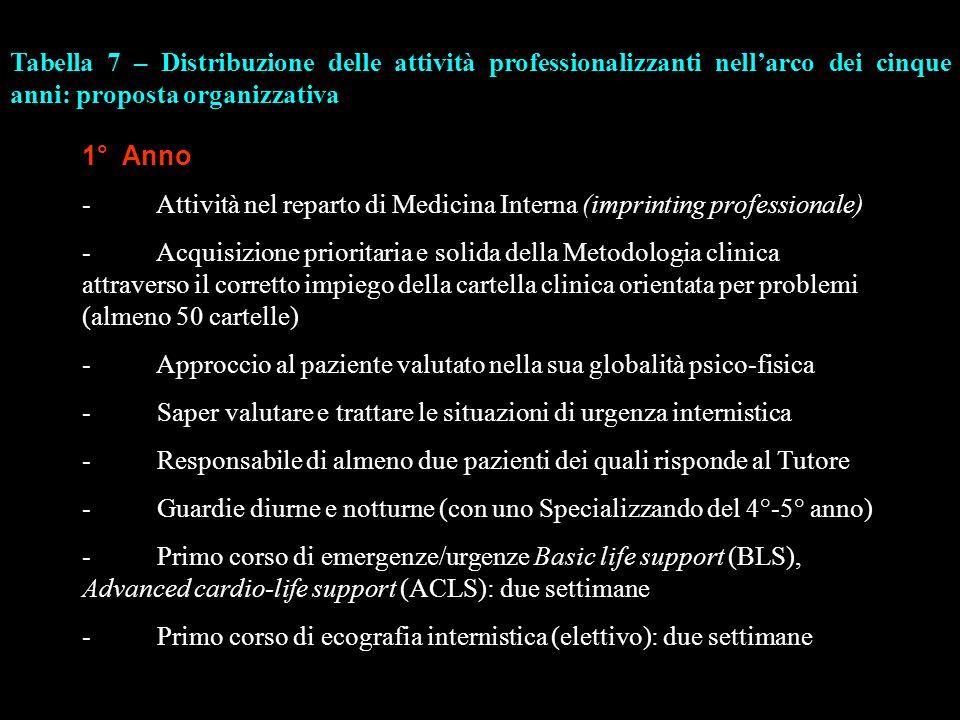 Tabella 7 – Distribuzione delle attività professionalizzanti nell'arco dei cinque anni: proposta organizzativa