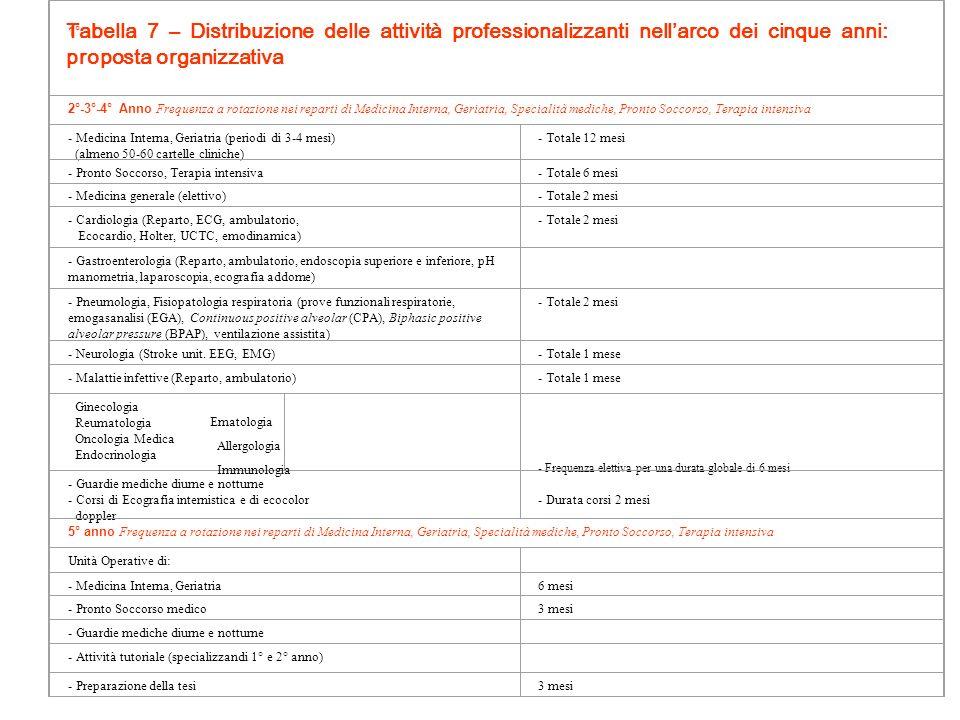 1° 2°-3°-4° Anno Frequenza a rotazione nei reparti di Medicina Interna, Geriatria, Specialità mediche, Pronto Soccorso, Terapia intensiva.
