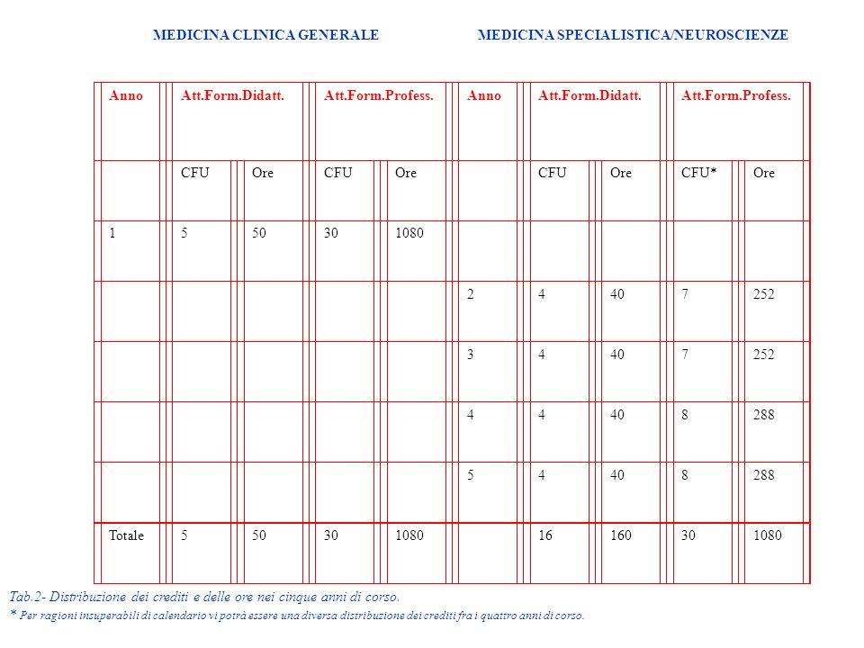 MEDICINA CLINICA GENERALE MEDICINA SPECIALISTICA/NEUROSCIENZE