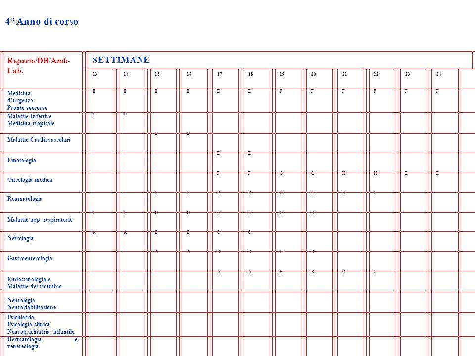 4° Anno di corso SETTIMANE Reparto/DH/Amb-Lab. Medicina d'urgenza