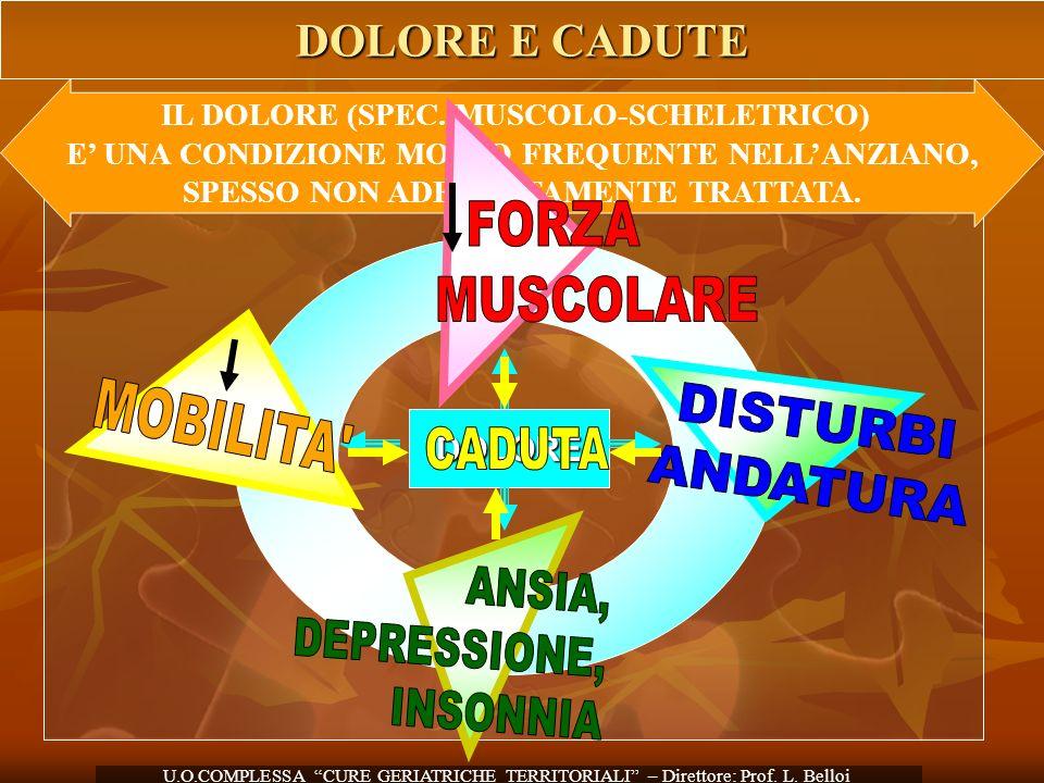 FORZA MUSCOLARE MOBILITA DISTURBI ANDATURA CADUTA ANSIA, DEPRESSIONE,