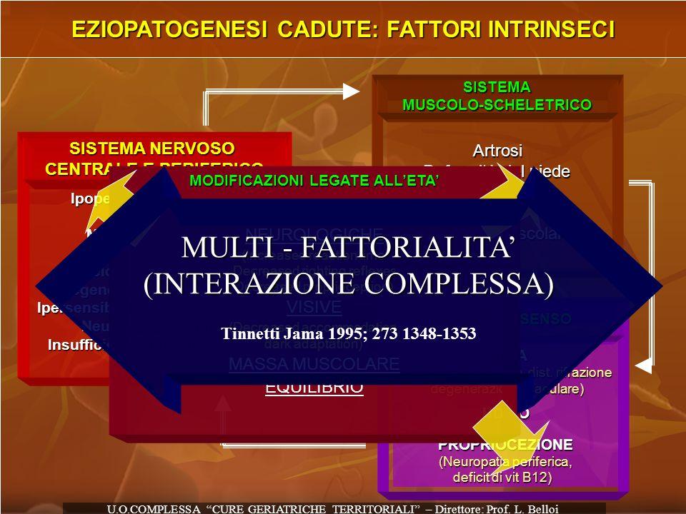 EZIOPATOGENESI CADUTE: FATTORI INTRINSECI