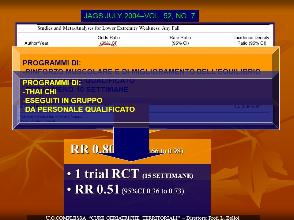RR 0.80 (95% CI, 0.66 to 0.98) 1 trial RCT (15 SETTIMANE)