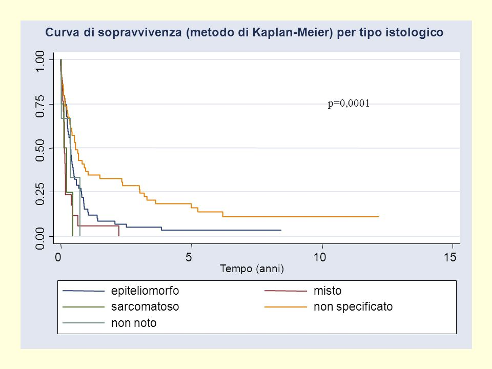 Curva di sopravvivenza (metodo di Kaplan-Meier) per tipo istologico