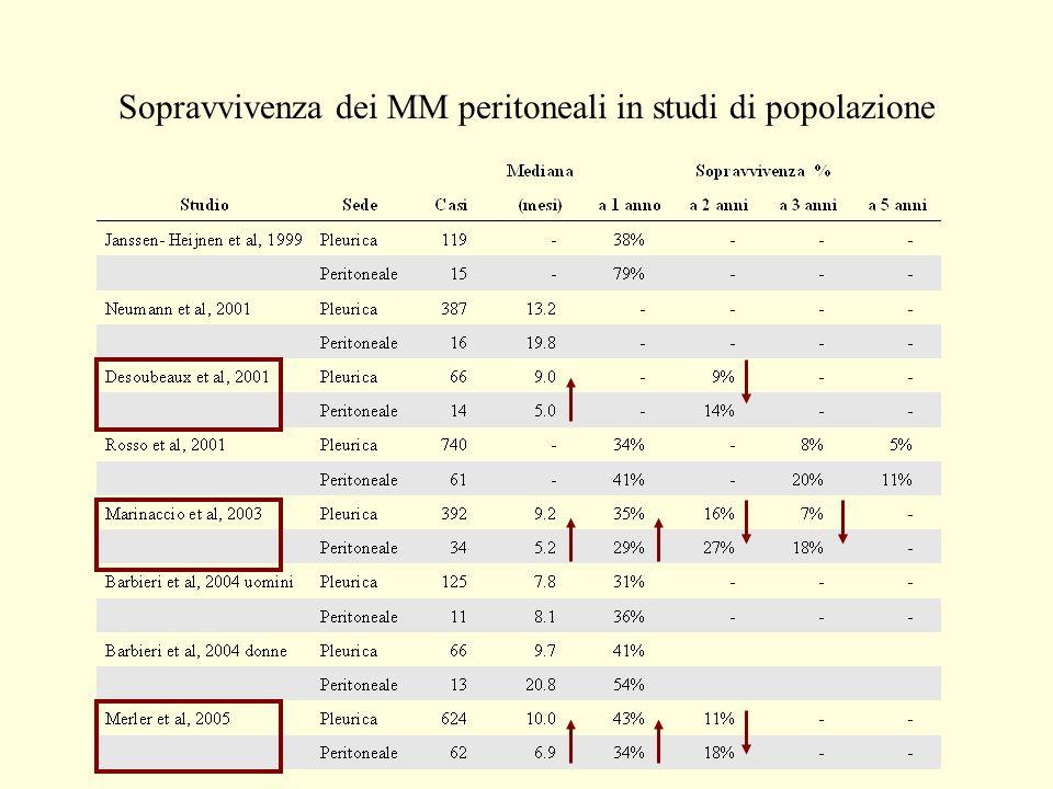 Sopravvivenza dei MM peritoneali in studi di popolazione
