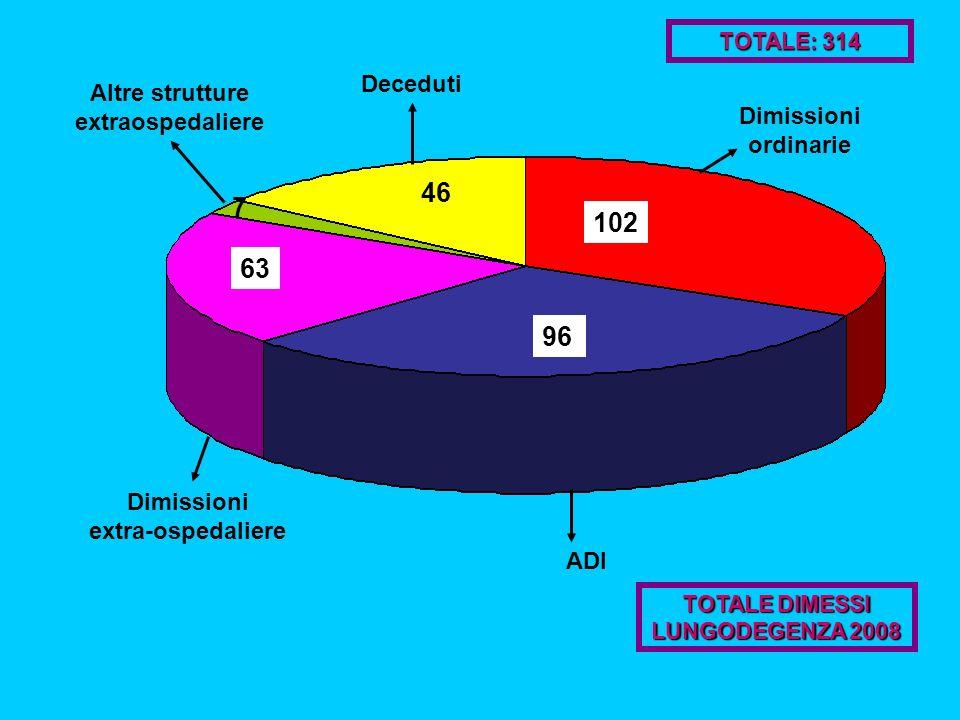 TOTALE DIMESSI LUNGODEGENZA 2008