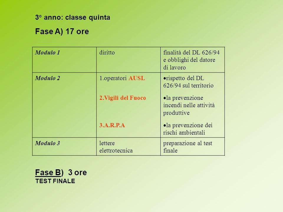 Fase A) 17 ore Fase B) 3 ore 3° anno: classe quinta Modulo 1 diritto