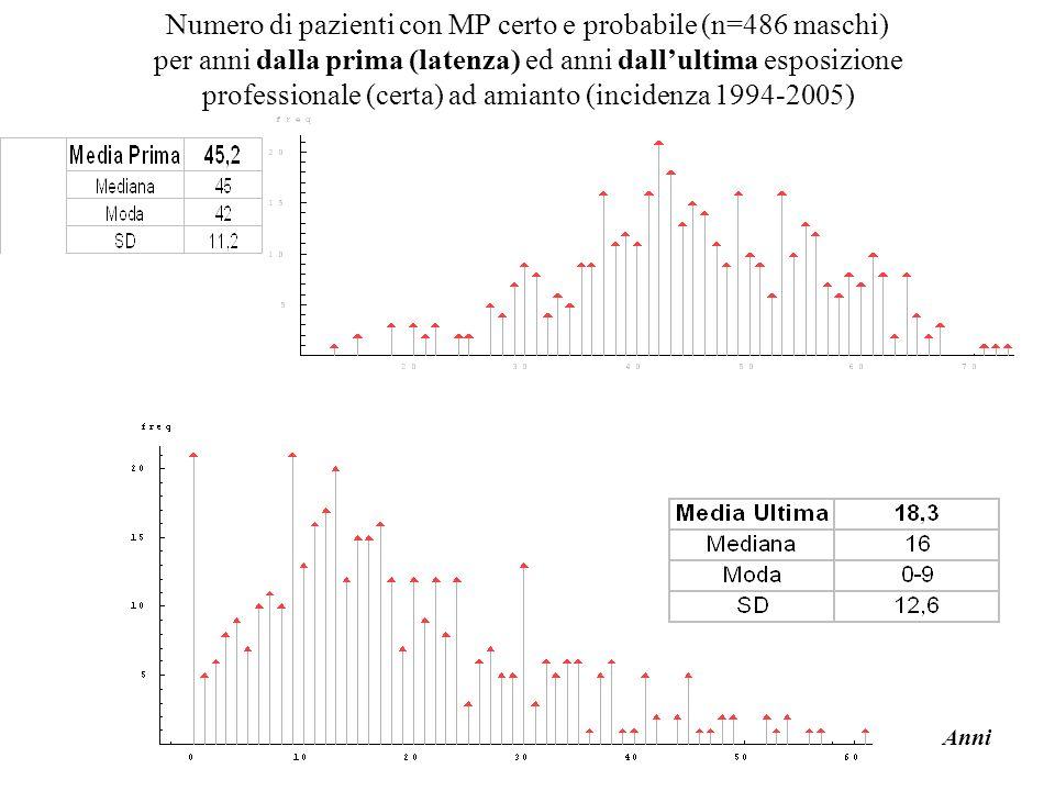 Numero di pazienti con MP certo e probabile (n=486 maschi)