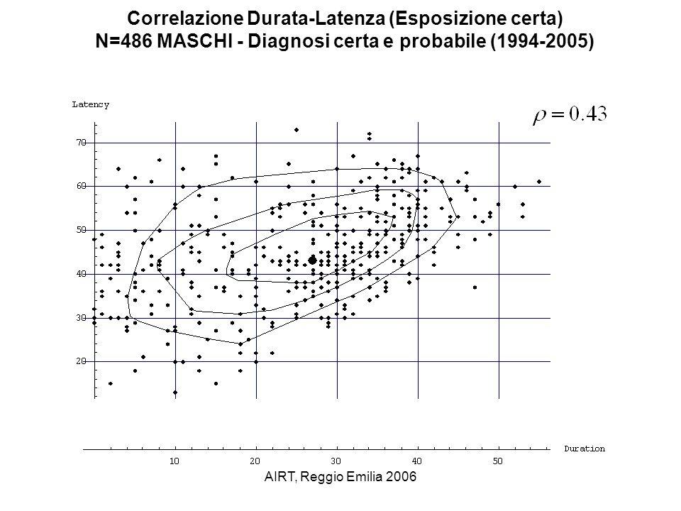 Correlazione Durata-Latenza (Esposizione certa)