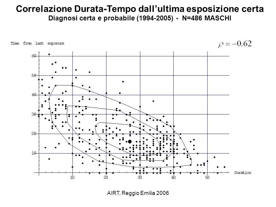 Correlazione Durata-Tempo dall'ultima esposizione certa