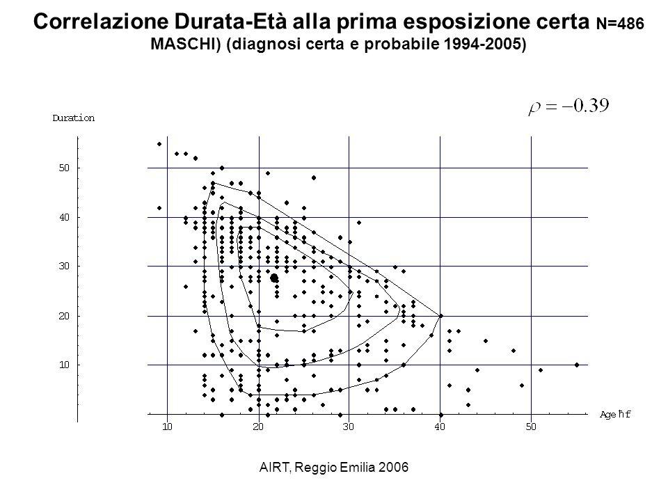 Correlazione Durata-Età alla prima esposizione certa N=486 MASCHI) (diagnosi certa e probabile 1994-2005)