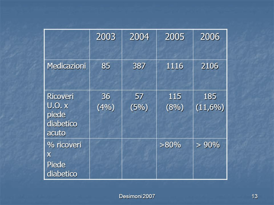 20032004. 2005. 2006. Medicazioni. 85. 387. 1116. 2106. Ricoveri U.O. x piede diabetico acuto. 36. (4%)