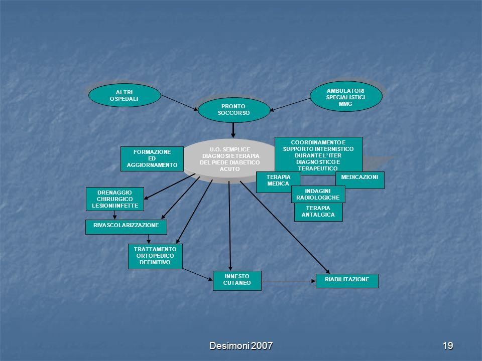 Desimoni 2007 ALTRI OSPEDALI U.O. SEMPLICE