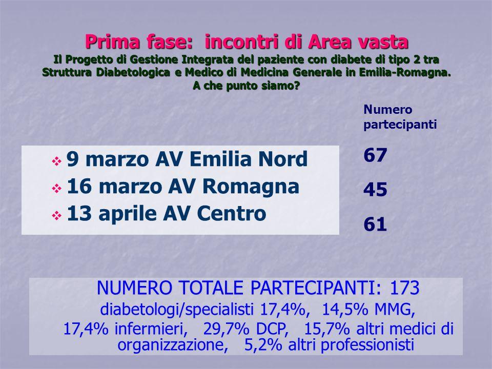 9 marzo AV Emilia Nord 16 marzo AV Romagna 13 aprile AV Centro