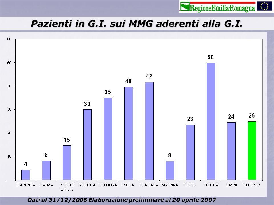 Pazienti in G.I. sui MMG aderenti alla G.I.