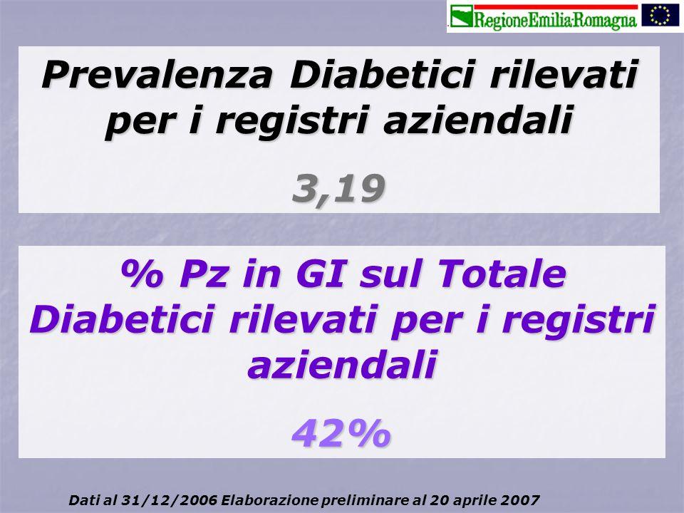 Prevalenza Diabetici rilevati per i registri aziendali 3,19