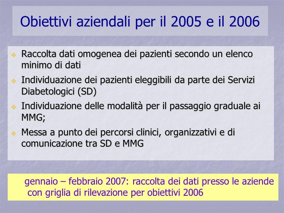 Obiettivi aziendali per il 2005 e il 2006