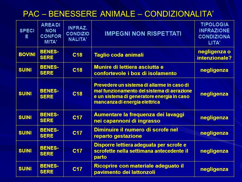 PAC – BENESSERE ANIMALE – CONDIZIONALITA'