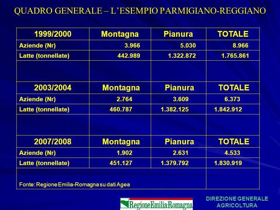 QUADRO GENERALE – L'ESEMPIO PARMIGIANO-REGGIANO